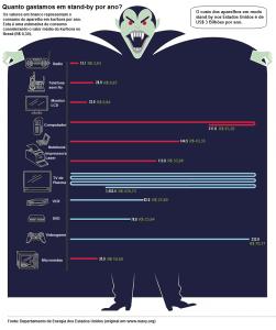 Consumo médio em Reais